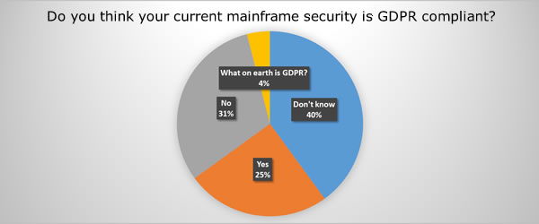 Only 25% of mainframe customers confident their security is GDPR compliant, new survey suggests
